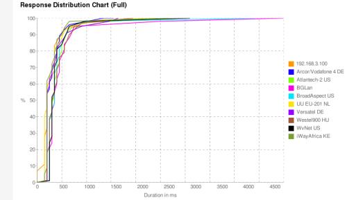Response Distribution Chart (Full)